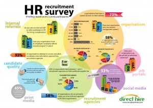 South Africa's Largest HR Recruitment Trend Survey Results – 2012