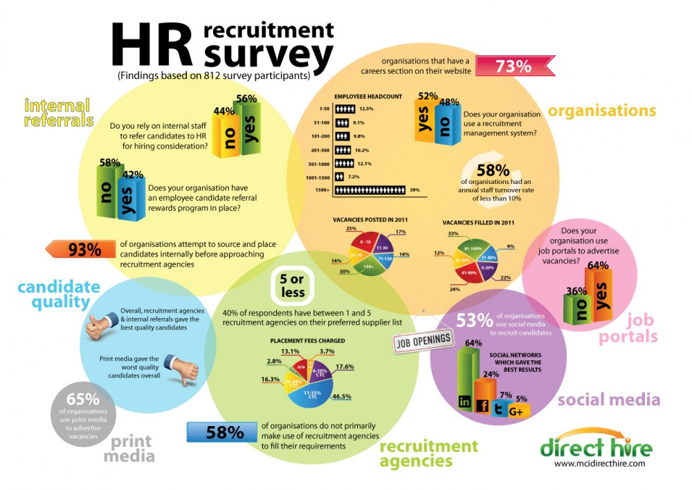 SA HR Recruitment Trend Survey Results
