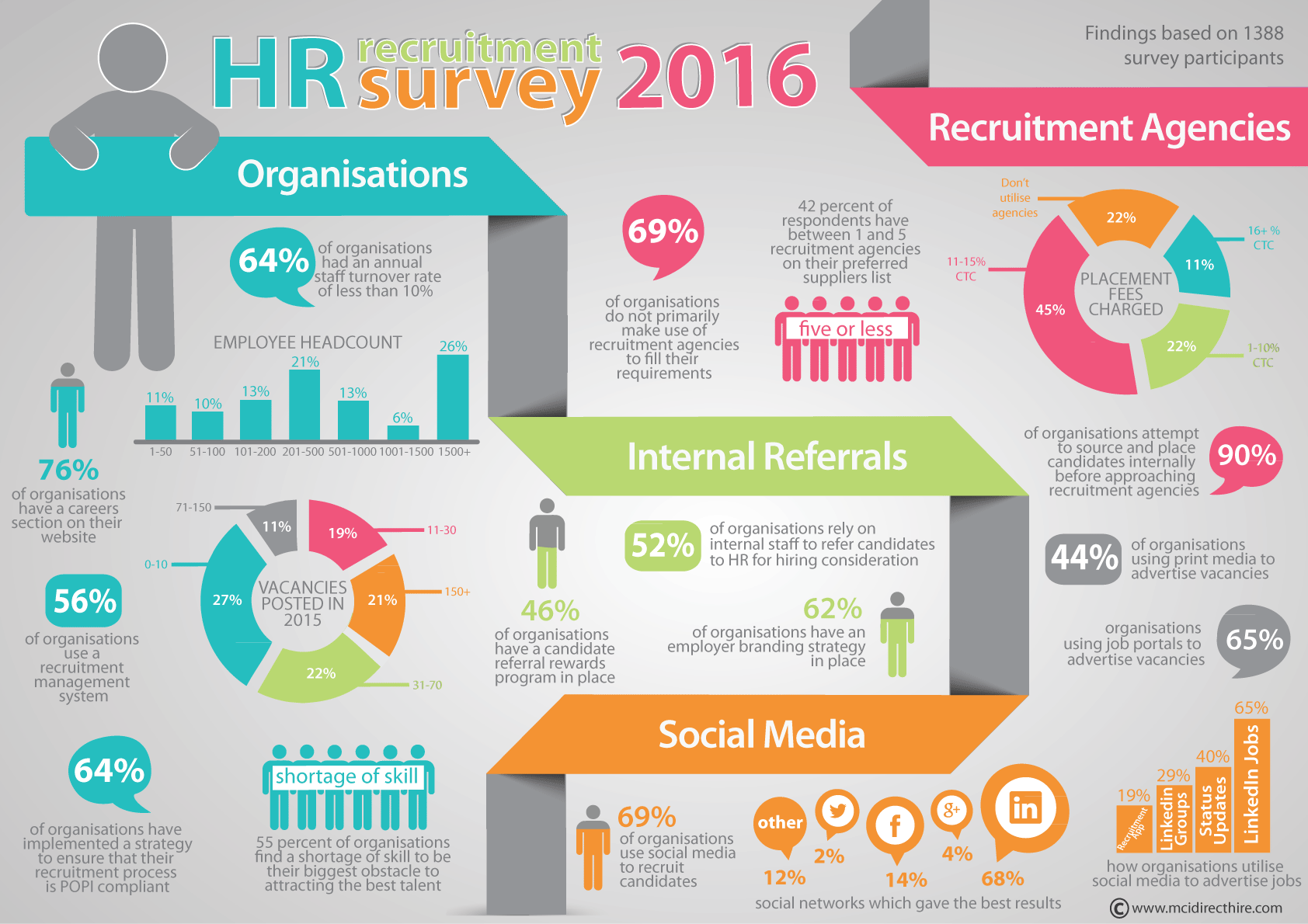 South African Recruitment Trend Survey 2016