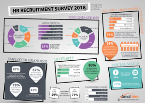 South Africa's Largest HR Recruitment Trend Survey Results – 2018