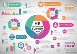 South Africa's Largest  HR Recruitment Trend Survey Results – 2015