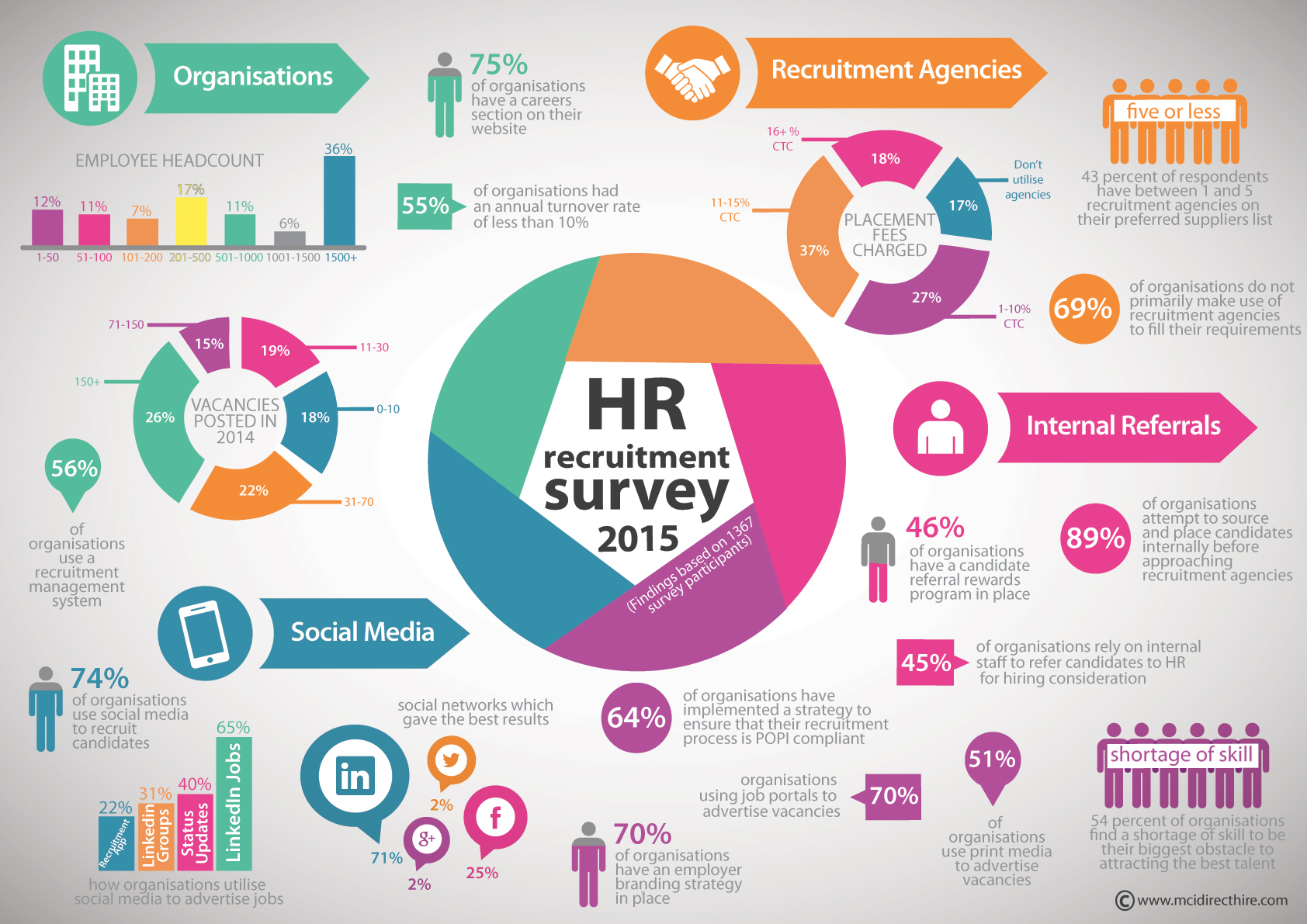 The HR Industry | The World of HR | Pinterest