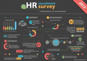 South Africa's Largest HR Recruitment Trend Survey Results – 2013