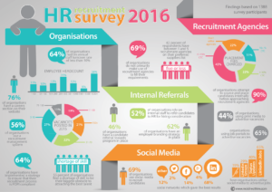 South Africa's Largest  HR Recruitment Trend Survey Results – 2016