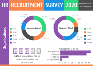 South African HR Recruitment Trend Results – 2020